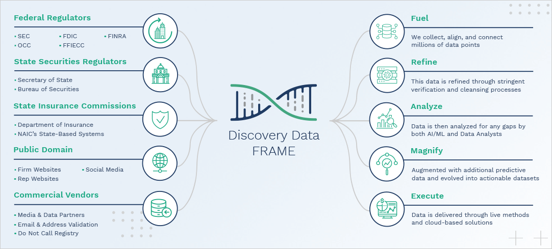 The Discovery Data FRAME Process