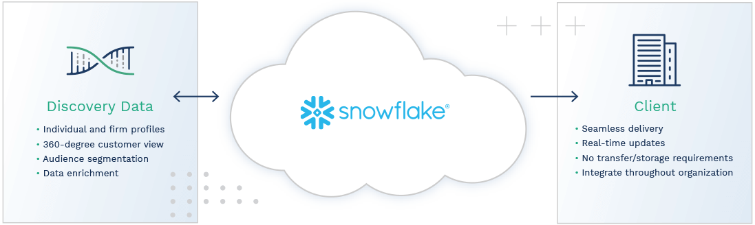 Integration with Snowflake