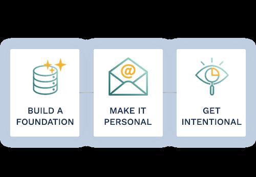 Blog: Key Milestones for Data-Driven Distribution